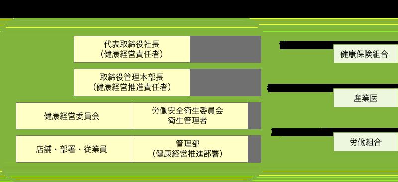「健康経営委員会および労働安全衛生委員会」の組織図